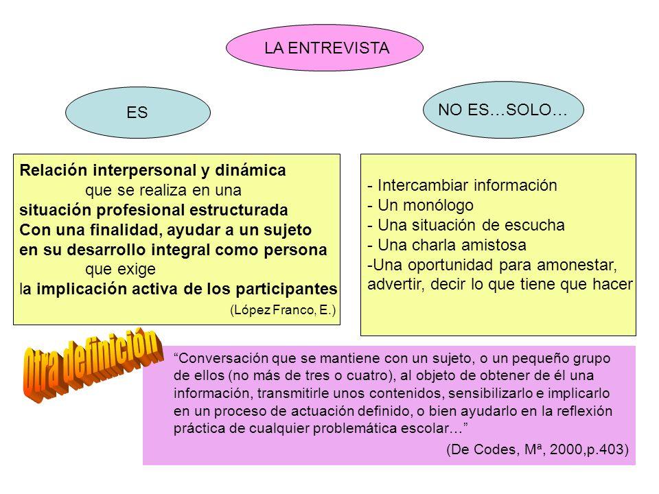 LA ENTREVISTA ES NO ES…SOLO… Relación interpersonal y dinámica que se realiza en una situación profesional estructurada Con una finalidad, ayudar a un