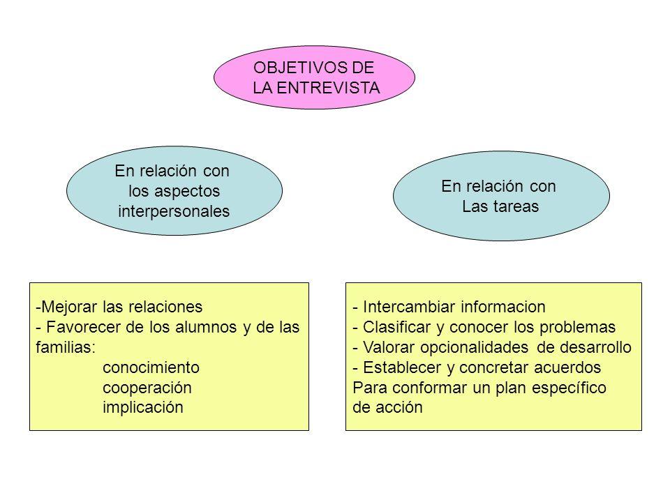 OBJETIVOS DE LA ENTREVISTA En relación con los aspectos interpersonales En relación con Las tareas -Mejorar las relaciones - Favorecer de los alumnos
