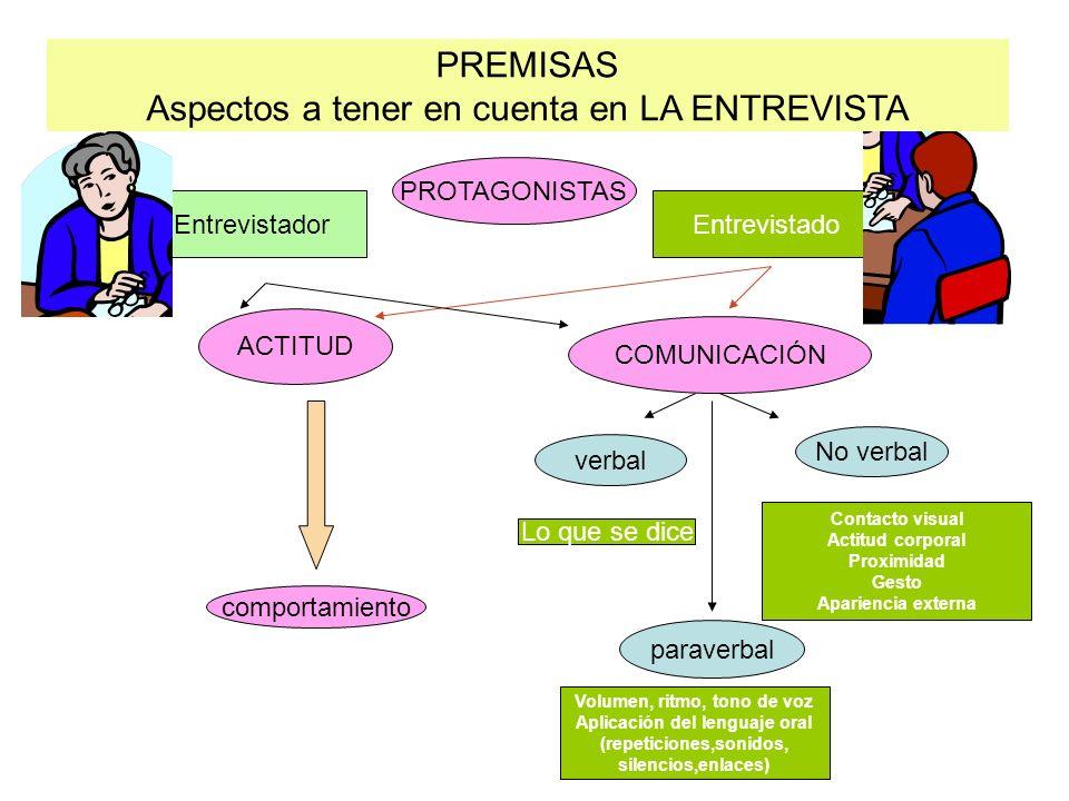 PROTAGONISTAS COMUNICACIÓN PREMISAS Aspectos a tener en cuenta en LA ENTREVISTA Entrevistador ACTITUD Entrevistado comportamiento verbal No verbal par