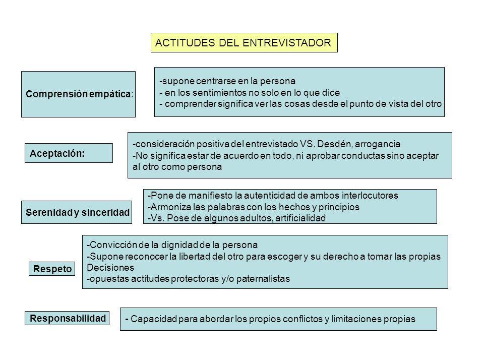 FINAL DE LA ENTREVISTA CLAUSURA resumen Recapitulación registro EVALUACIÓN Avisar de que llega el final SEGUIMIENTO