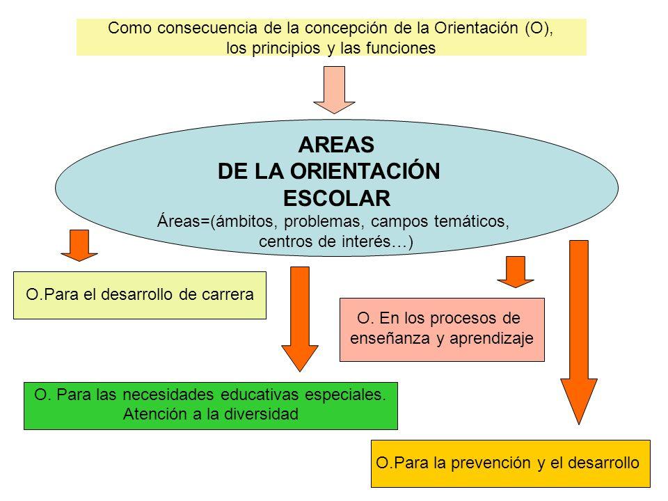 Como consecuencia de la concepción de la Orientación (O), los principios y las funciones AREAS DE LA ORIENTACIÓN ESCOLAR Áreas=(ámbitos, problemas, ca