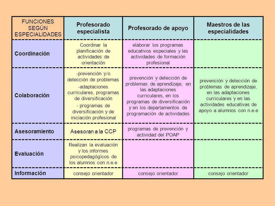 FUNCIONES SEGÚN ESPECIALIDADES Profesorado especialista Profesorado de apoyo Maestros de las especialidades Coordinación Coordinar la planificación de