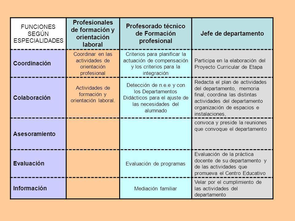 FUNCIONES SEGÚN ESPECIALIDADES Profesionales de formación y orientación laboral Profesorado técnico de Formación profesional Jefe de departamento Coor