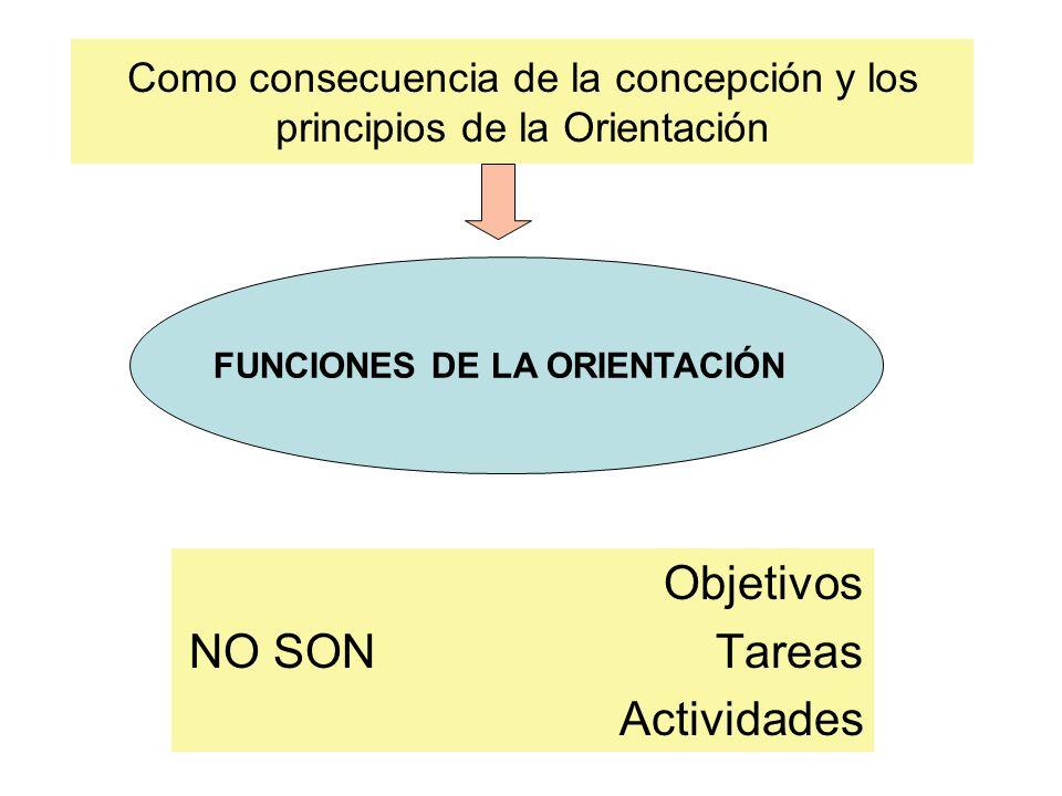 Como consecuencia de la concepción y los principios de la Orientación Objetivos NO SON Tareas Actividades FUNCIONES DE LA ORIENTACIÓN