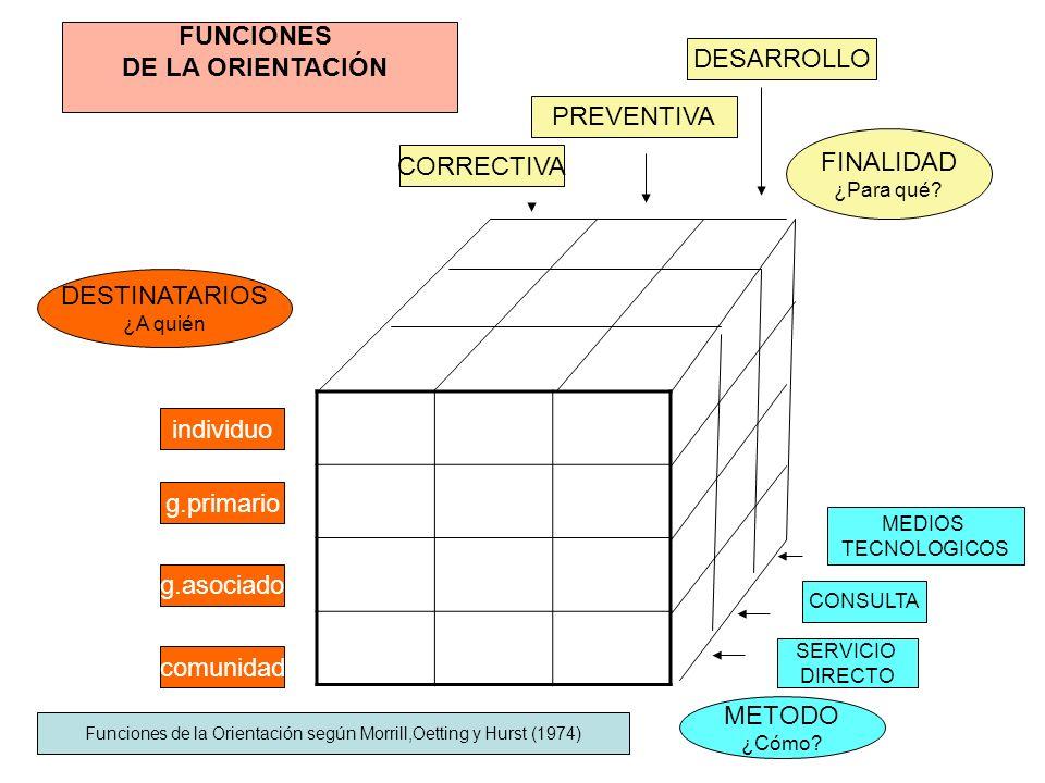 comunidad g.asociado g.primario individuo CORRECTIVA PREVENTIVA DESARROLLO MEDIOS TECNOLOGICOS CONSULTA SERVICIO DIRECTO FINALIDAD ¿Para qué.