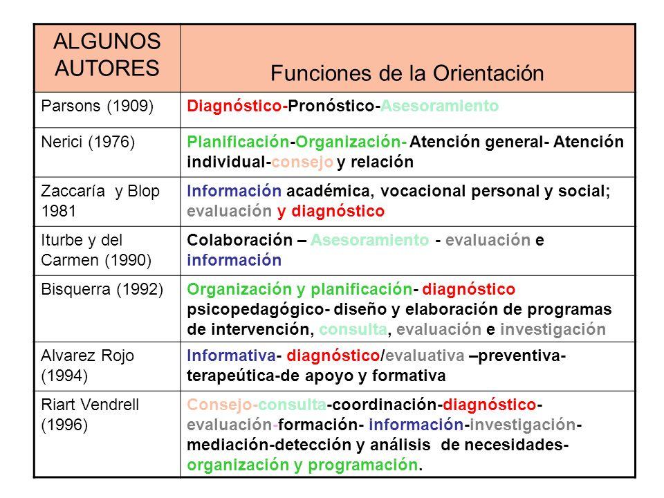 ALGUNOS AUTORES Funciones de la Orientación Parsons (1909)Diagnóstico-Pronóstico-Asesoramiento Nerici (1976)Planificación-Organización- Atención gener