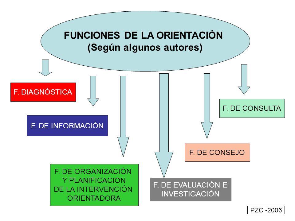 FUNCIONES DE LA ORIENTACIÓN (Según algunos autores) F. DIAGNÓSTICA F. DE INFORMACIÓN F. DE ORGANIZACIÓN Y PLANIFICACION DE LA INTERVENCIÓN ORIENTADORA