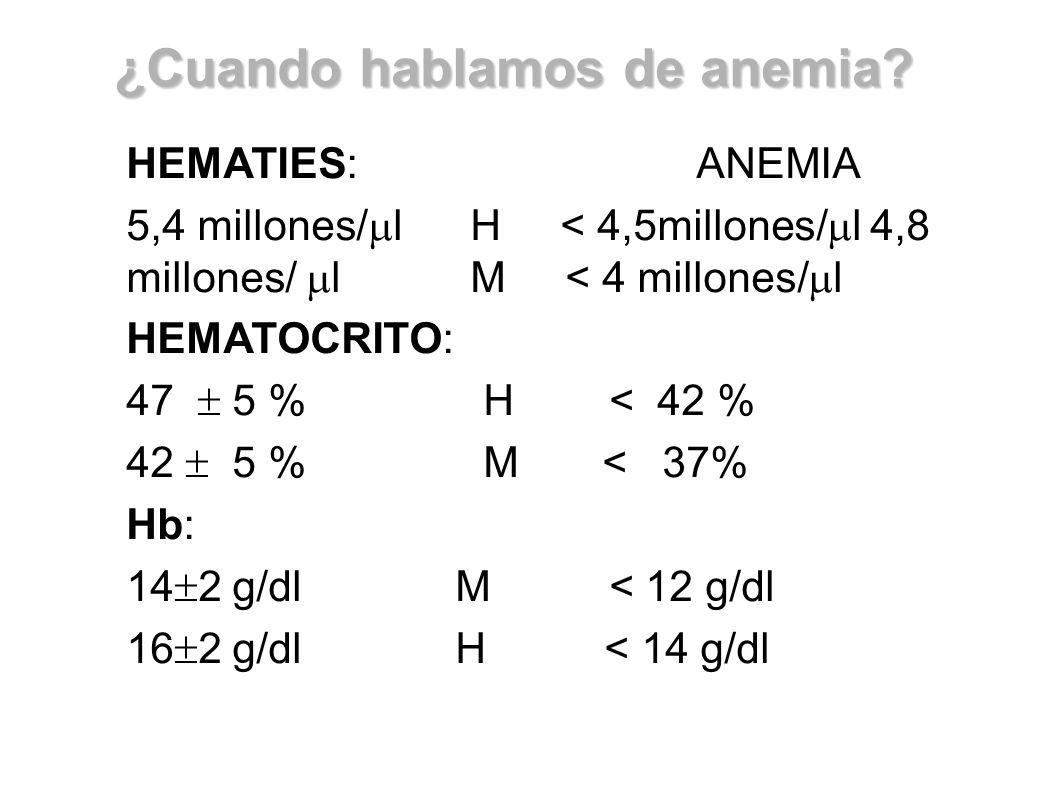 HEMATIES: ANEMIA 5,4 millones/ l H < 4,5millones/ l 4,8 millones/ l M < 4 millones/ l HEMATOCRITO: 47 5 % H < 42 % 42 5 % M < 37% Hb: 14 2 g/dl M < 12
