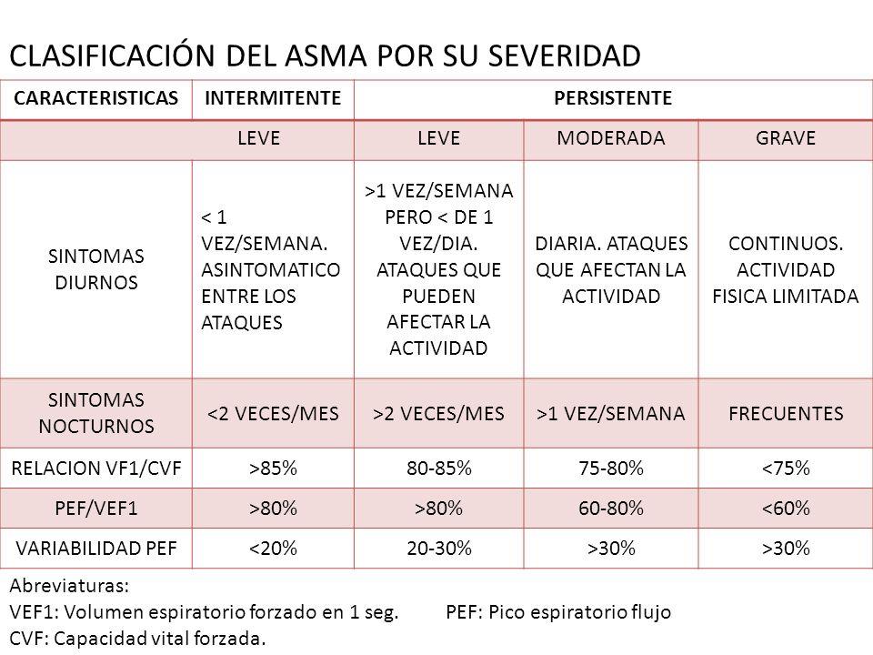 CLASIFICACIÓN DEL ASMA POR SU SEVERIDAD CARACTERISTICASINTERMITENTEPERSISTENTE LEVE MODERADAGRAVE SINTOMAS DIURNOS < 1 VEZ/SEMANA. ASINTOMATICO ENTRE