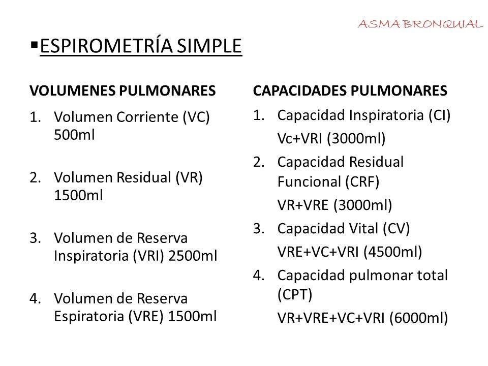 ESPIROMETRÍA FORZADA 1.Capacidad Vital Forzada (CVF), >80% 2.Volumen máximo espirado en el primer segundo de la espiración forzada (FEV1) >80% 3.Relación FEV1/FVC>70-75% 4.Flujo espiratorio máximo entre 25-75% ASMA BRONQUIAL