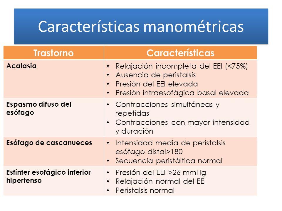 Características manométricas TrastornoCaracterísticas Acalasia Relajación incompleta del EEI (<75%) Ausencia de peristalsis Presión del EEI elevada Pr