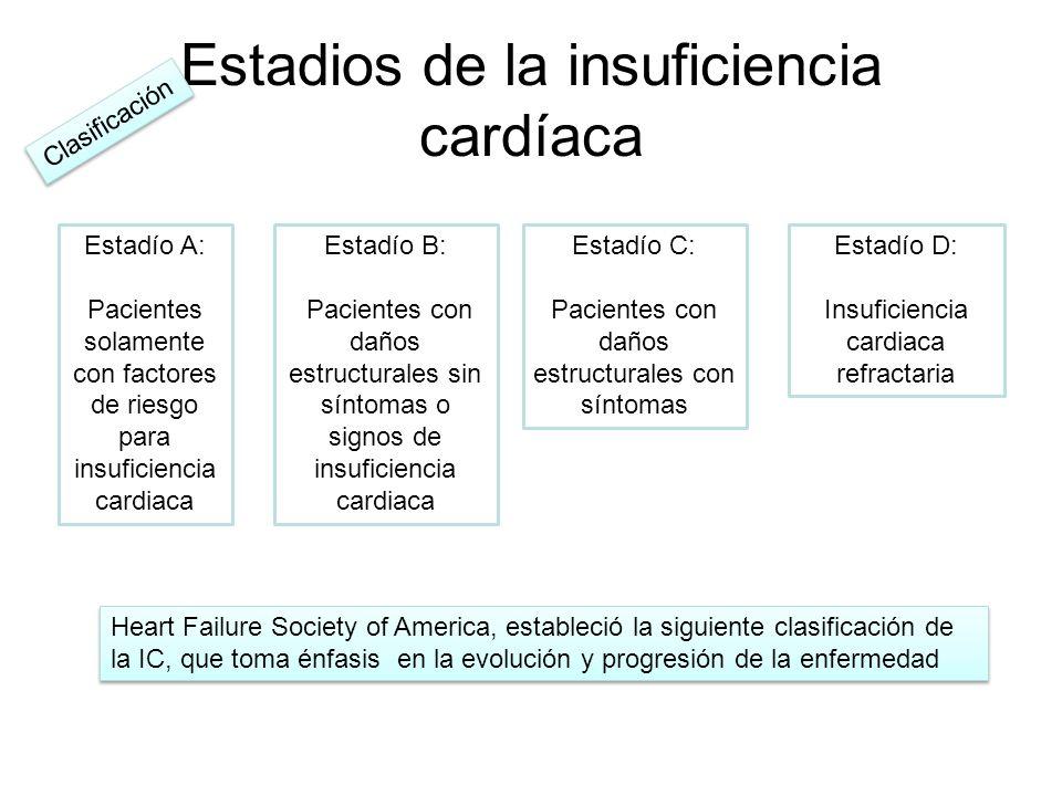 Estadios de la insuficiencia cardíaca Estadío D: Insuficiencia cardiaca refractaria Estadío C: Pacientes con daños estructurales con síntomas Estadío