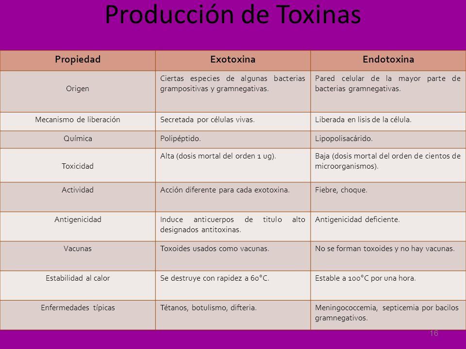 Producción de Toxinas PropiedadExotoxinaEndotoxina Origen Ciertas especies de algunas bacterias grampositivas y gramnegativas. Pared celular de la may