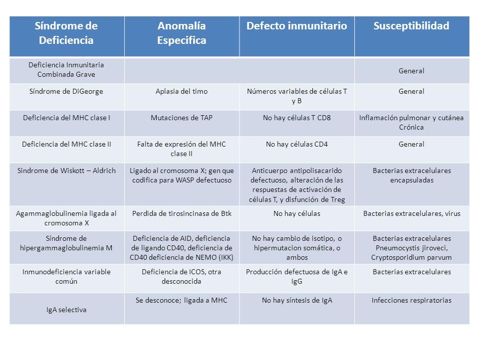Síndrome de Deficiencia Anomalía Especifica Defecto inmunitarioSusceptibilidad Deficiencia Inmunitaria Combinada Grave General Síndrome de DiGeorgeApl