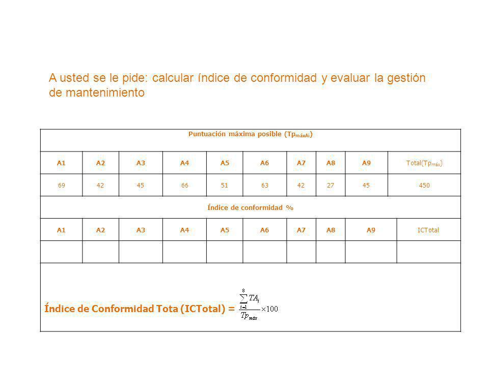 Puntuación máxima posible (Tp máxAi ) A1A2A3A4A5A6A7A8A9Total(Tp máx ) 694245665163422745 450 Índice de conformidad % A1A2A3A4A5A6A7A8A9ICTotal Índice