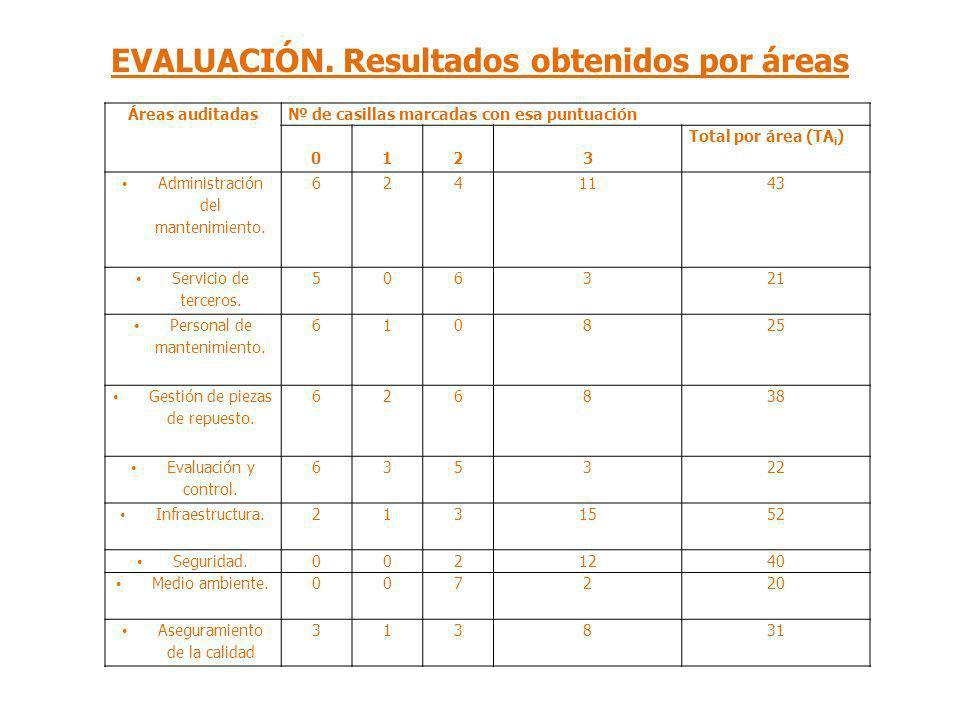 EVALUACIÓN. Resultados obtenidos por áreas Áreas auditadas de casillas marcadas con esa puntuación 0123 Total por área (TA i ) Administración del mant