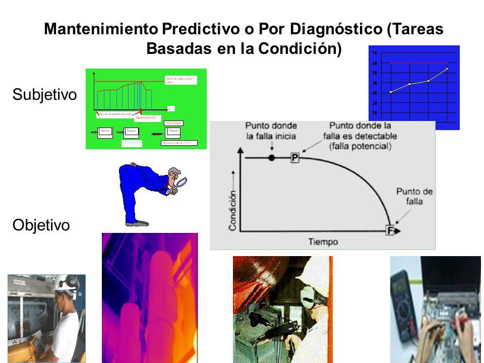 Mantenimiento Predictivo o Por Diagnóstico (Tareas Basadas en la Condición) Subjetivo Objetivo