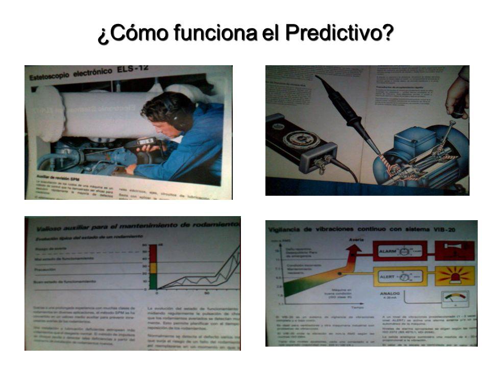 ¿Cómo funciona el Predictivo?