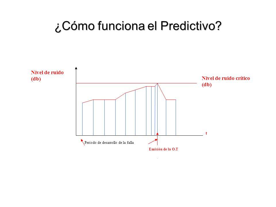 ¿Cómo funciona el Predictivo.