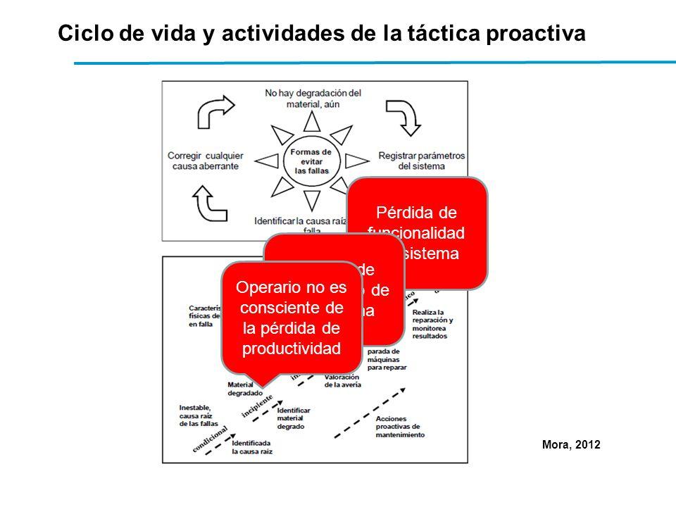Mora, 2012 Ciclo de vida y actividades de la táctica proactiva Pérdida de funcionalidad del sistema Pérdida de rendimiento de la máquina Operario no es consciente de la pérdida de productividad