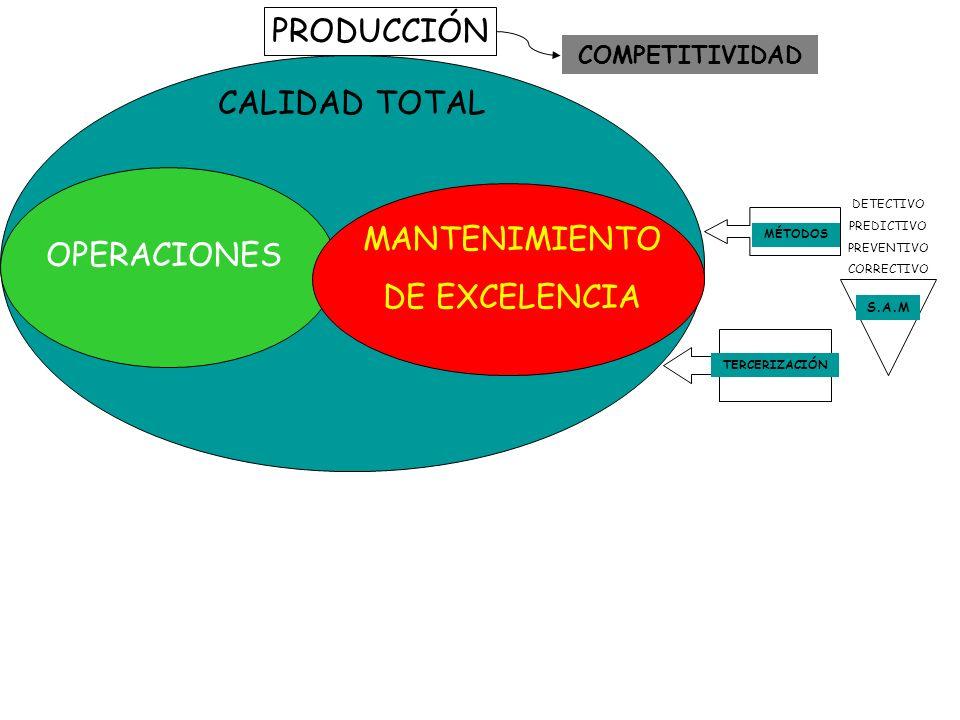 PRODUCCIÓN CALIDAD TOTAL OPERACIONES MANTENIMIENTO DE EXCELENCIA MÉTODOS S.A.M DETECTIVO PREDICTIVO PREVENTIVO CORRECTIVO TERCERIZACIÓN COMPETITIVIDAD