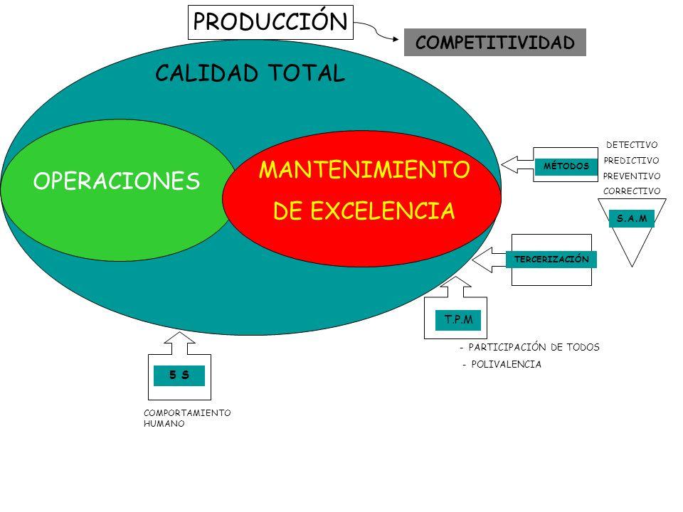 PRODUCCIÓN CALIDAD TOTAL OPERACIONES MANTENIMIENTO DE EXCELENCIA MÉTODOS S.A.M DETECTIVO PREDICTIVO PREVENTIVO CORRECTIVO TERCERIZACIÓN T.P.M - PARTICIPACIÓN DE TODOS - POLIVALENCIA 5 S COMPORTAMIENTO HUMANO COMPETITIVIDAD
