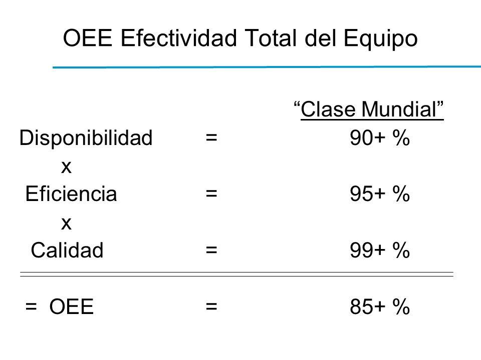 OEE Efectividad Total del Equipo Clase Mundial Disponibilidad=90+ % x Eficiencia=95+ % x Calidad=99+ % = OEE=85+ %