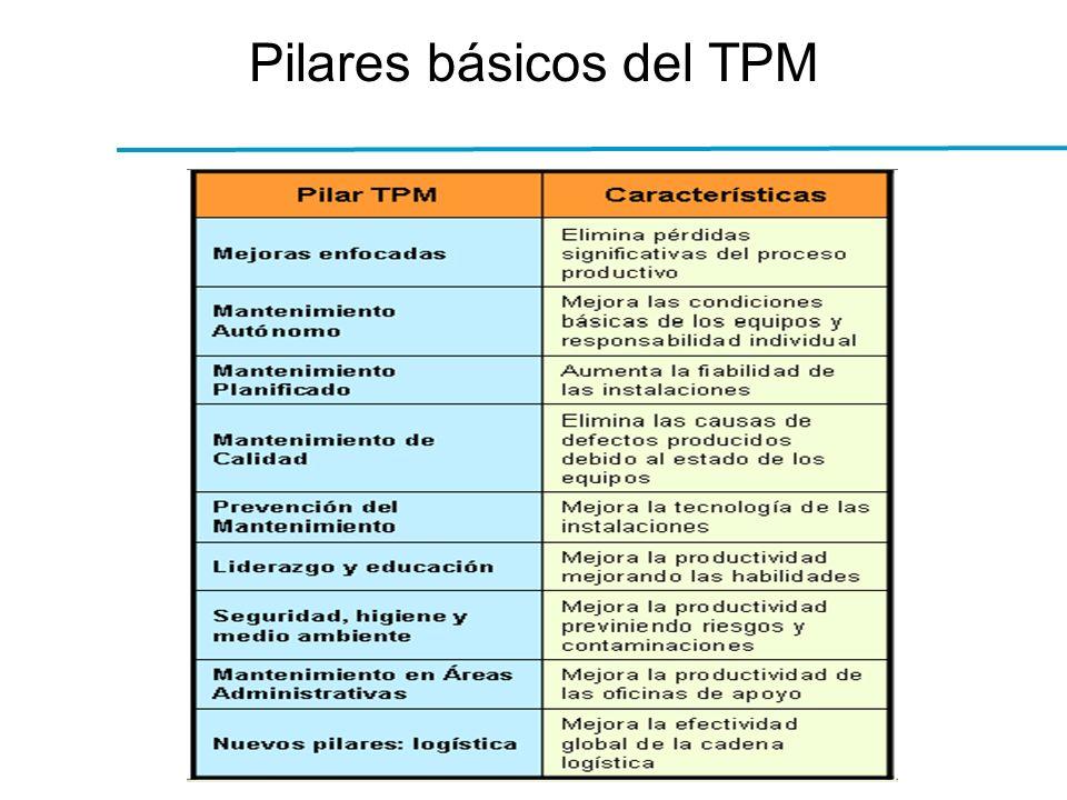 Pilares básicos del TPM