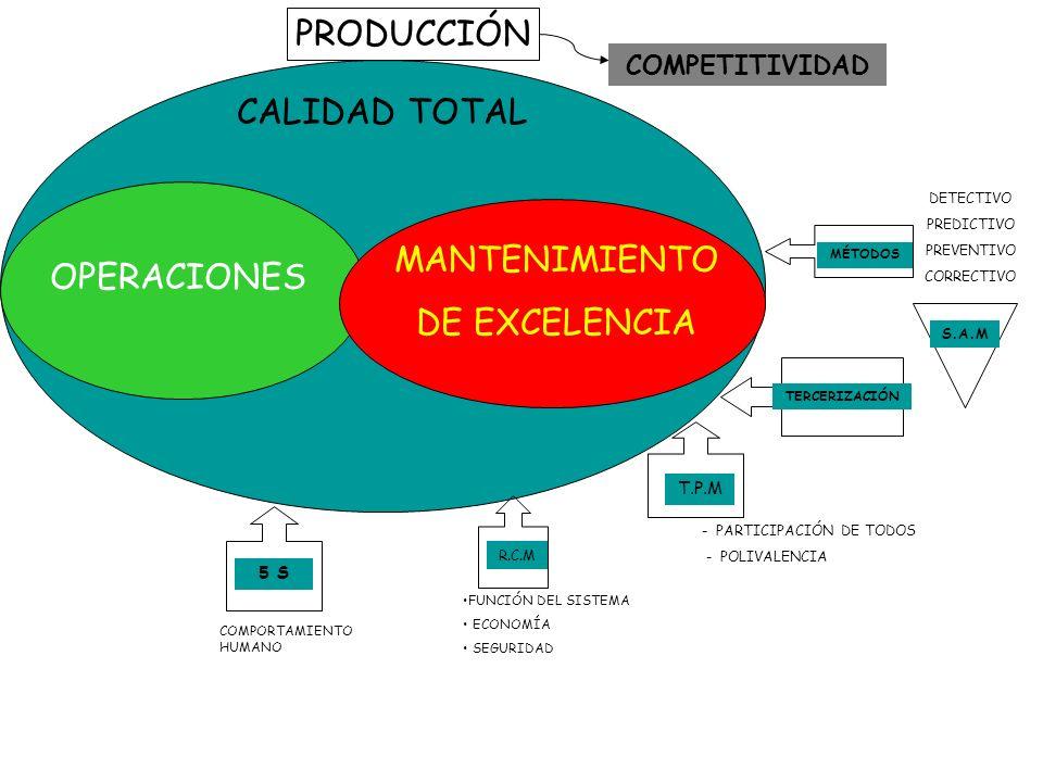 PRODUCCIÓN CALIDAD TOTAL OPERACIONES MANTENIMIENTO DE EXCELENCIA MÉTODOS S.A.M DETECTIVO PREDICTIVO PREVENTIVO CORRECTIVO TERCERIZACIÓN T.P.M - PARTICIPACIÓN DE TODOS - POLIVALENCIA 5 S COMPORTAMIENTO HUMANO R.C.M FUNCIÓN DEL SISTEMA ECONOMÍA SEGURIDAD COMPETITIVIDAD