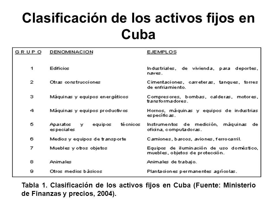 Clasificación de los activos fijos en Cuba Tabla 1.