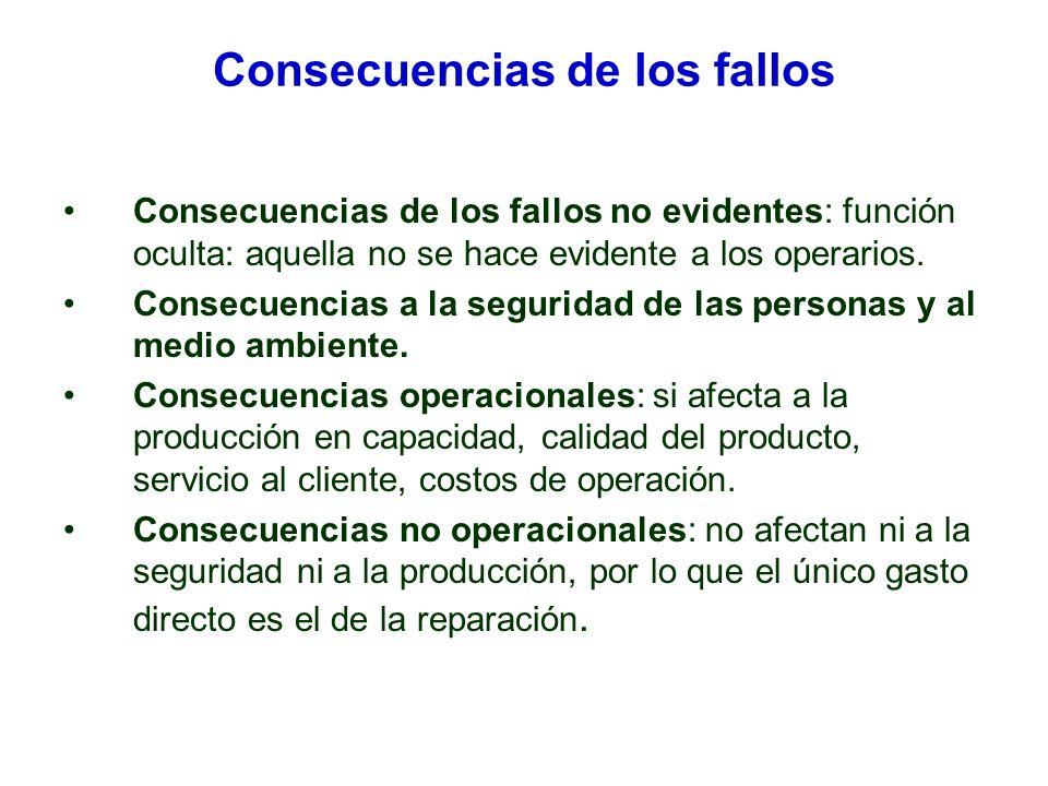 Consecuencias de los fallos Consecuencias de los fallos no evidentes: función oculta: aquella no se hace evidente a los operarios.