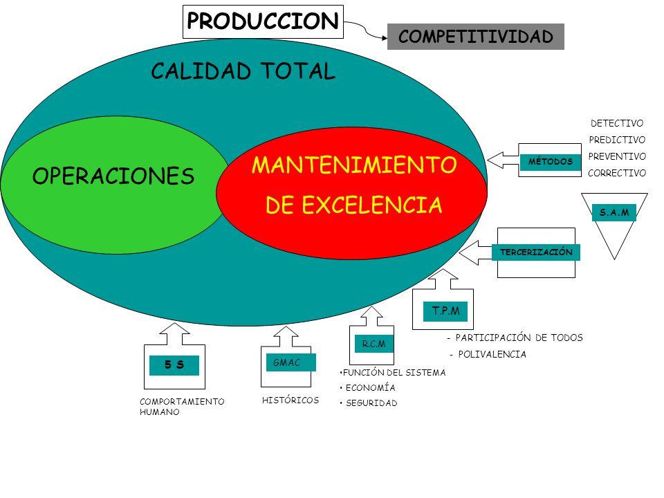 PRODUCCION CALIDAD TOTAL OPERACIONES MANTENIMIENTO DE EXCELENCIA MÉTODOS S.A.M DETECTIVO PREDICTIVO PREVENTIVO CORRECTIVO TERCERIZACIÓN T.P.M - PARTICIPACIÓN DE TODOS - POLIVALENCIA R.C.M FUNCIÓN DEL SISTEMA ECONOMÍA SEGURIDAD GMAC HISTÓRICOS 5 S COMPORTAMIENTO HUMANO COMPETITIVIDAD