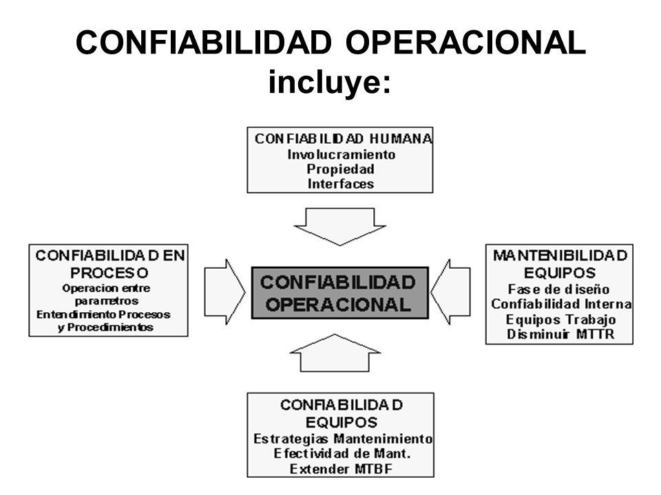 CONFIABILIDAD OPERACIONAL incluye: