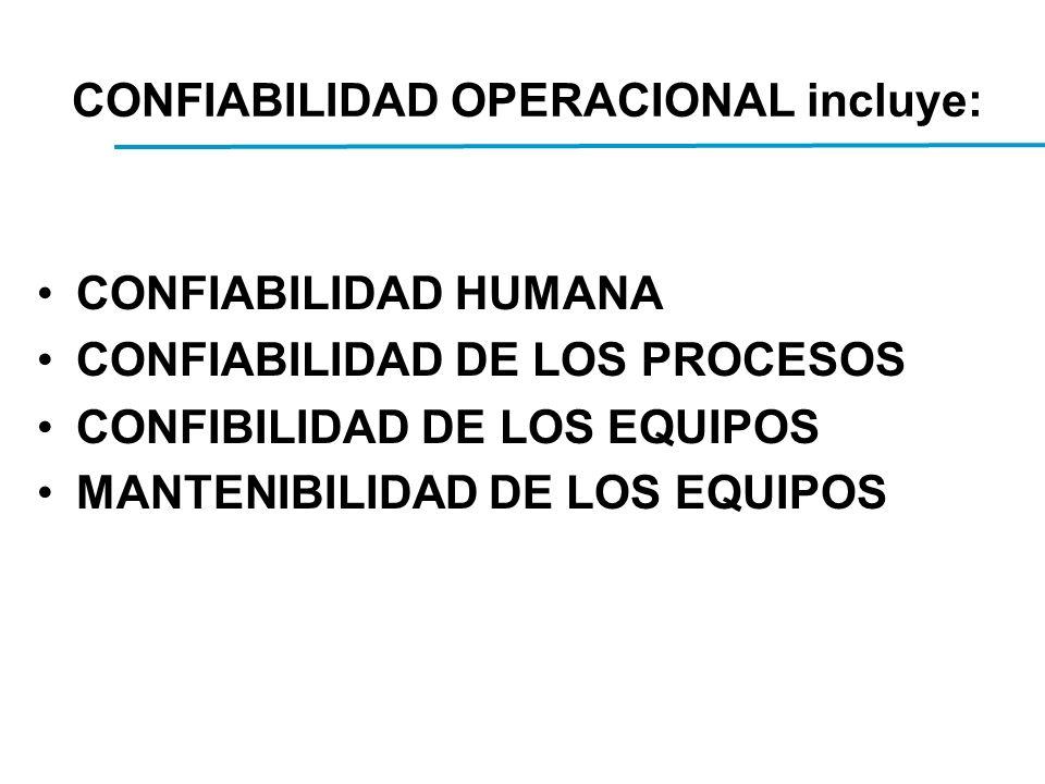 CONFIABILIDAD HUMANA CONFIABILIDAD DE LOS PROCESOS CONFIBILIDAD DE LOS EQUIPOS MANTENIBILIDAD DE LOS EQUIPOS