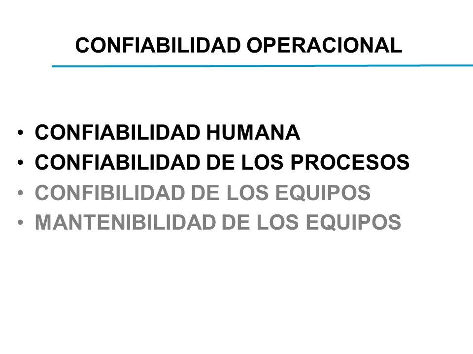 CONFIABILIDAD OPERACIONAL CONFIABILIDAD HUMANA CONFIABILIDAD DE LOS PROCESOS CONFIBILIDAD DE LOS EQUIPOS MANTENIBILIDAD DE LOS EQUIPOS
