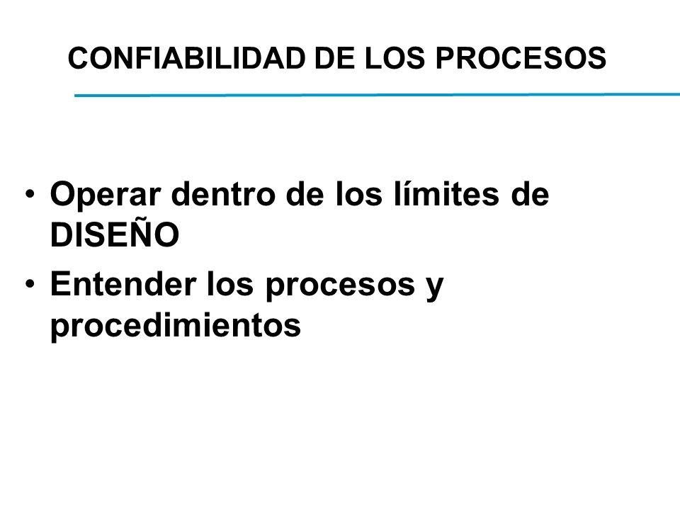 CONFIABILIDAD DE LOS PROCESOS Operar dentro de los límites de DISEÑO Entender los procesos y procedimientos