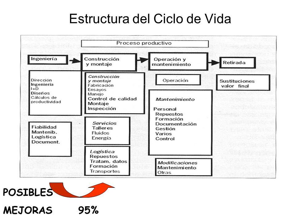 Estructura del Ciclo de Vida Estructura del Ciclo de Vida POSIBLES MEJORAS 95%