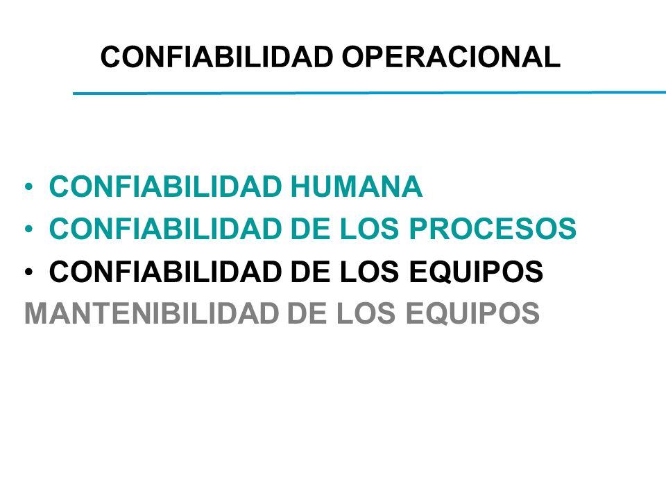 CONFIABILIDAD OPERACIONAL CONFIABILIDAD HUMANA CONFIABILIDAD DE LOS PROCESOS CONFIABILIDAD DE LOS EQUIPOS MANTENIBILIDAD DE LOS EQUIPOS