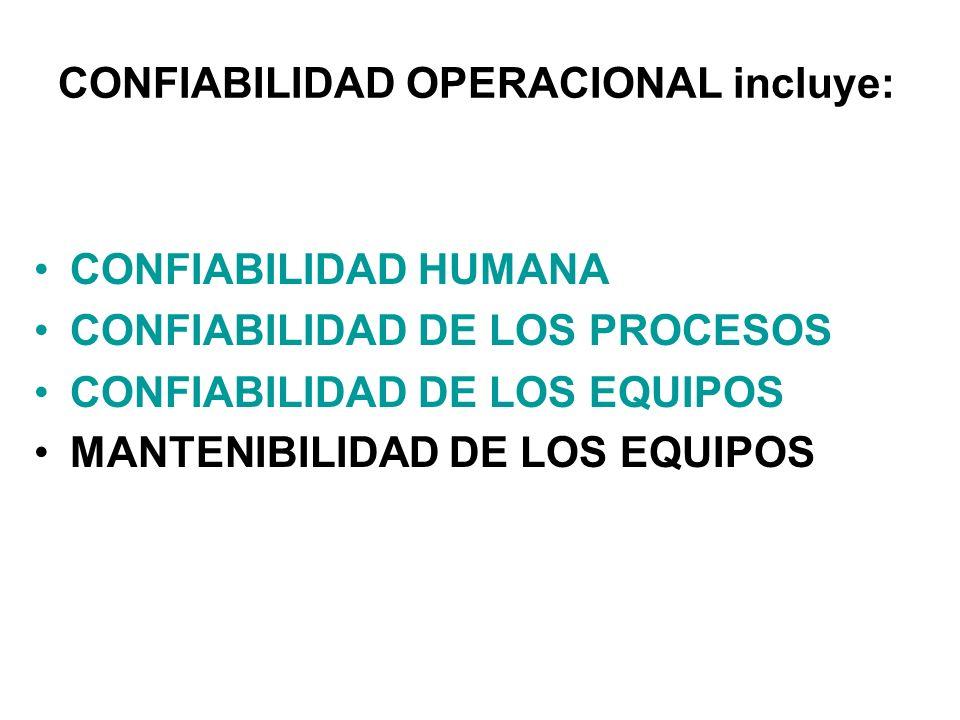 CONFIABILIDAD OPERACIONAL incluye: CONFIABILIDAD HUMANA CONFIABILIDAD DE LOS PROCESOS CONFIABILIDAD DE LOS EQUIPOS MANTENIBILIDAD DE LOS EQUIPOS