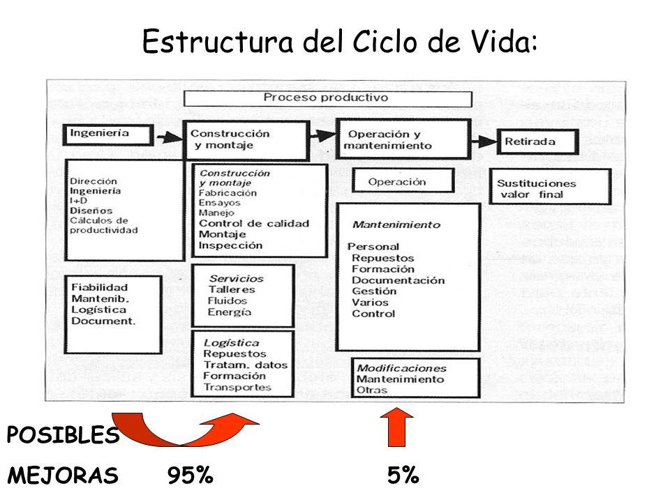 Estructura del Ciclo de Vida: Estructura del Ciclo de Vida: POSIBLES MEJORAS 95% 5%
