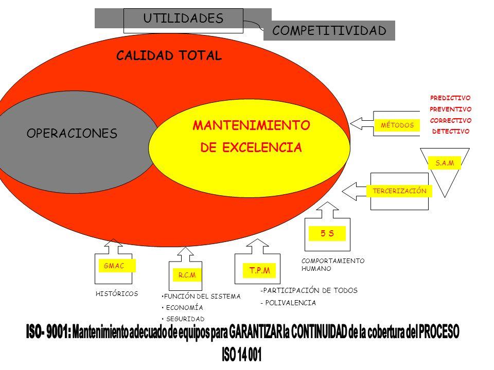 UTILIDADES COMPETITIVIDAD CALIDAD TOTAL OPERACIONES MANTENIMIENTO DE EXCELENCIA MÉTODOS S.A.M PREDICTIVO PREVENTIVO CORRECTIVO DETECTIVO TERCERIZACIÓN T.P.M -PARTICIPACIÓN DE TODOS - POLIVALENCIA R.C.M FUNCIÓN DEL SISTEMA ECONOMÍA SEGURIDAD GMAC HISTÓRICOS 5 S COMPORTAMIENTO HUMANO