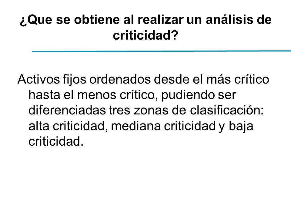 ¿Que se obtiene al realizar un análisis de criticidad.