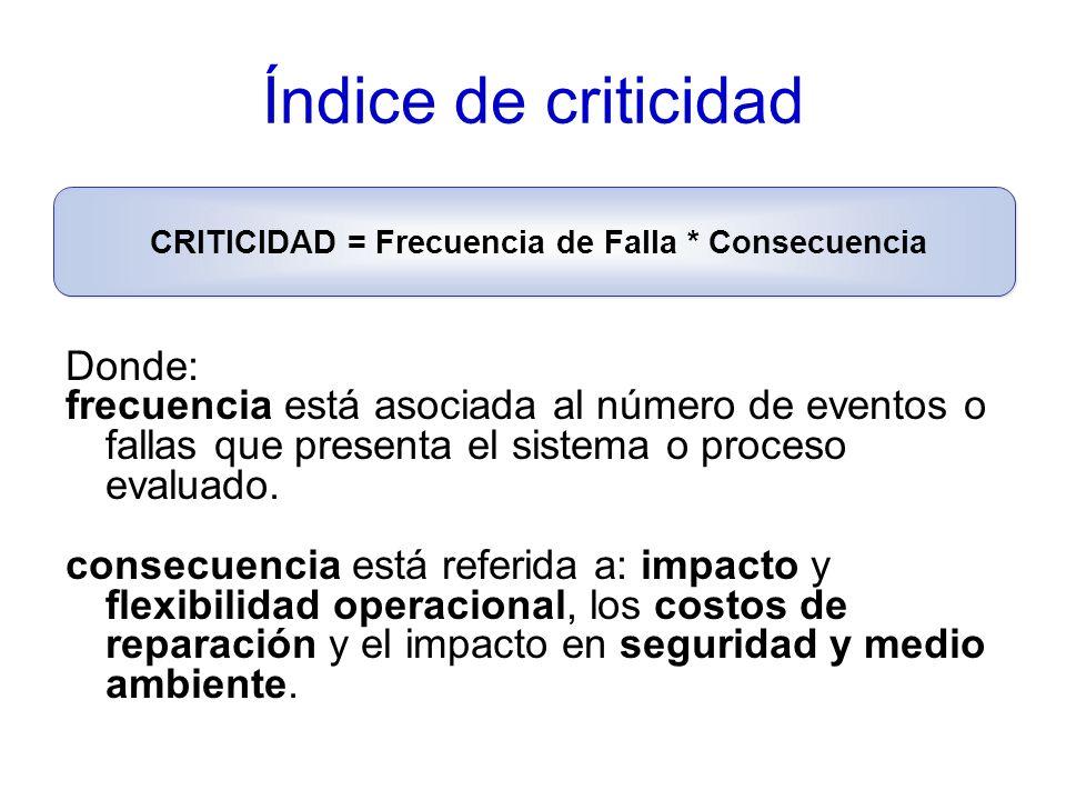 Índice de criticidad Donde: frecuencia está asociada al número de eventos o fallas que presenta el sistema o proceso evaluado.