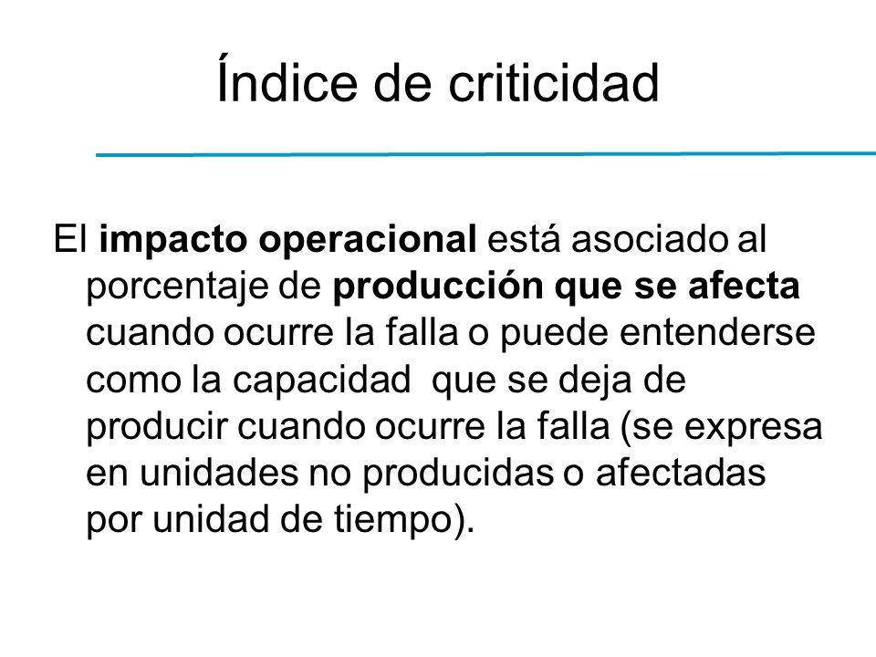 Índice de criticidad El impacto operacional está asociado al porcentaje de producción que se afecta cuando ocurre la falla o puede entenderse como la capacidad que se deja de producir cuando ocurre la falla (se expresa en unidades no producidas o afectadas por unidad de tiempo).