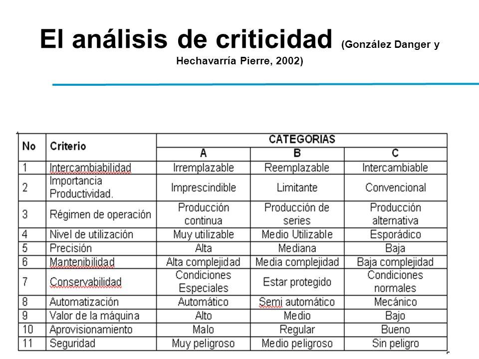 El análisis de criticidad (González Danger y Hechavarría Pierre, 2002)