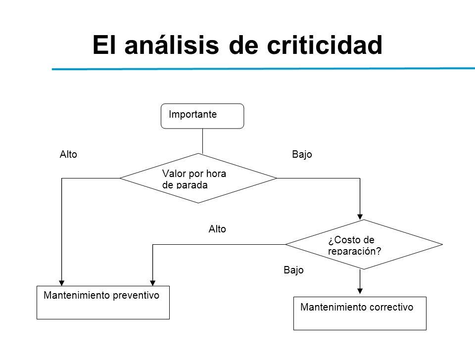 El análisis de criticidad