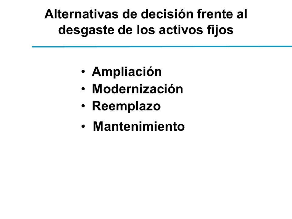 Alternativas de decisión frente al desgaste de los activos fijos Ampliación Modernización Reemplazo Mantenimiento