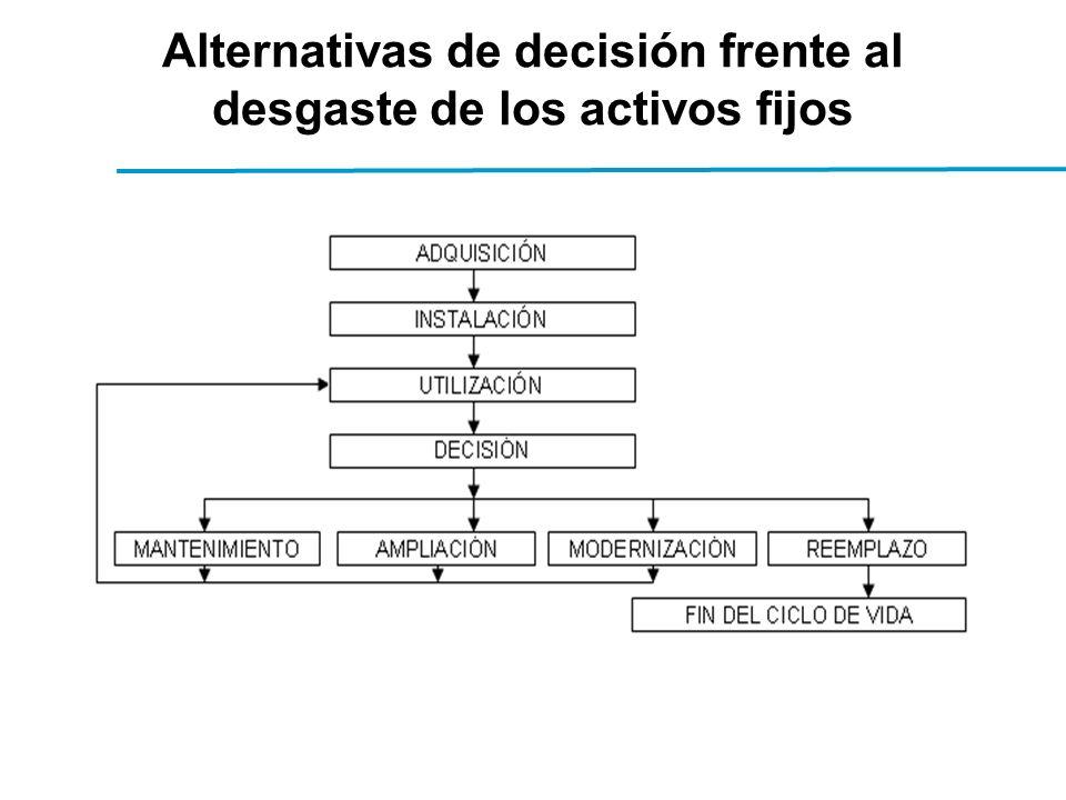 Alternativas de decisión frente al desgaste de los activos fijos