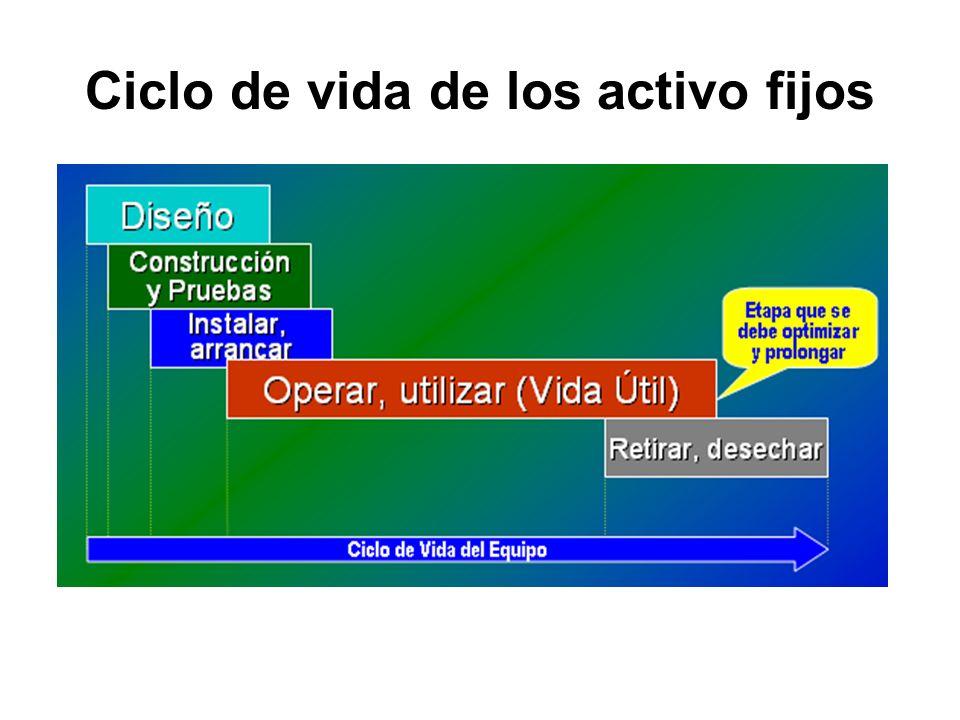 Ciclo de vida de los activo fijos