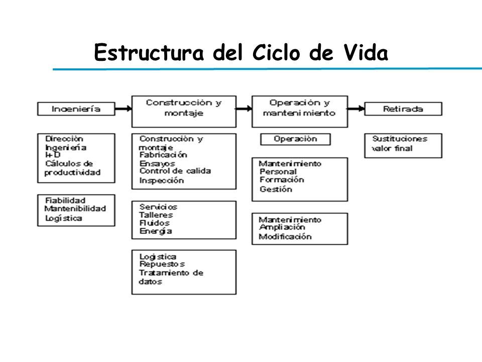 Estructura del Ciclo de Vida